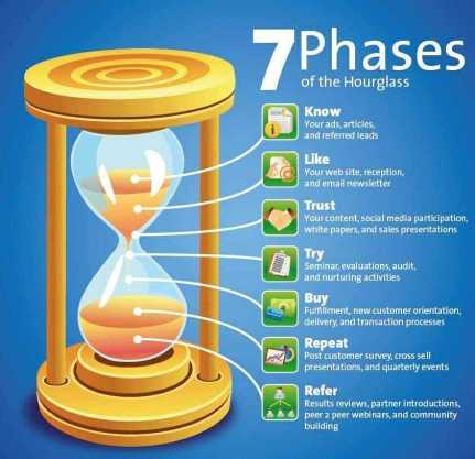 marketing-hourglass-7-phases